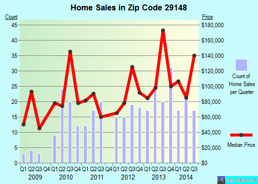 Zip code 29148 (Summerton, South Carolina) real estate house value trends