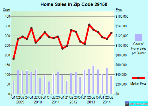 Zip code 29150 (Sumter, South Carolina) real estate house value trends