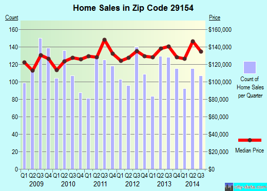 Zip code 29154 (Privateer, South Carolina) real estate house value trends
