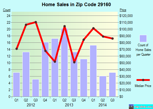 Zip code 29160 (Swansea, South Carolina) real estate house value trends
