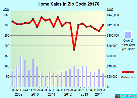 Zip code 29170 (Oak Grove, South Carolina) real estate house value trends