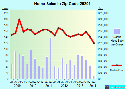 Zip code 29201 (Columbia, South Carolina) real estate house value trends