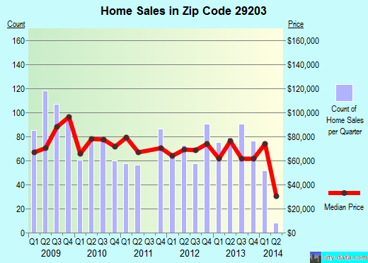 Zip code 29203 (Columbia, South Carolina) real estate house value trends