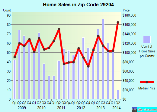 Zip code 29204 (Columbia, South Carolina) real estate house value trends