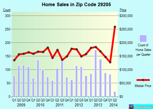Zip code 29205 (Columbia, South Carolina) real estate house value trends