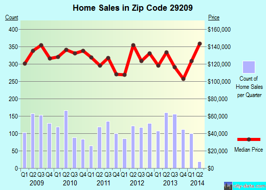 Zip code 29209 (Columbia, South Carolina) real estate house value trends
