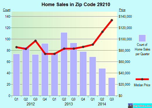 Zip code 29210 (Columbia, South Carolina) real estate house value trends