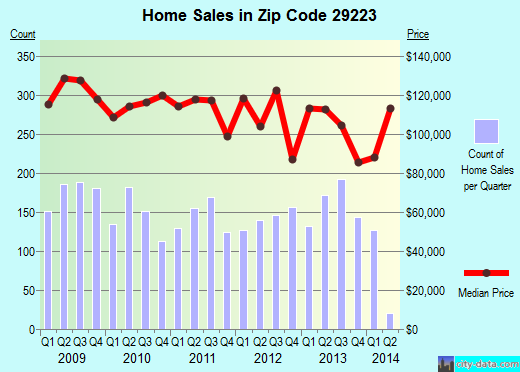 Zip code 29223 (Dentsville, South Carolina) real estate house value trends
