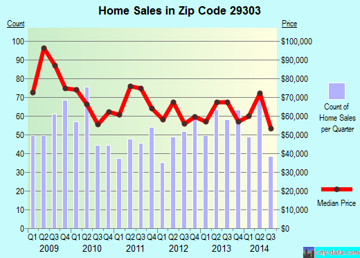 Zip code 29303 (Southern Shops, South Carolina) real estate house value trends