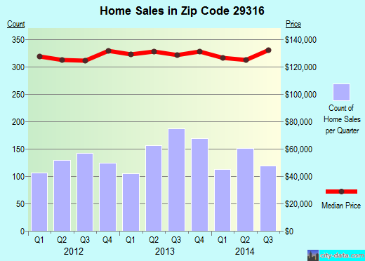 Zip code 29316 (Boiling Springs, South Carolina) real estate house value trends