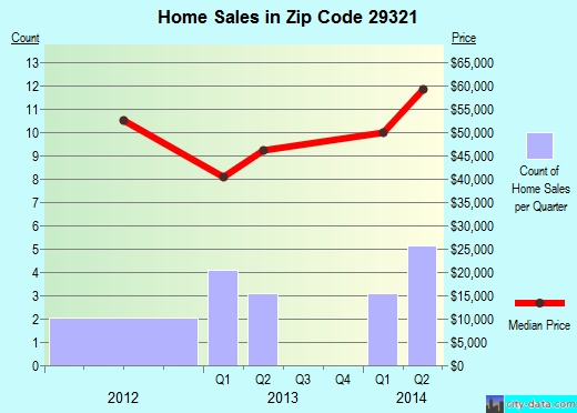Zip code 29321 (Buffalo, South Carolina) real estate house value trends