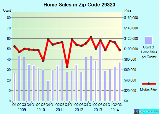 Zip code 29323 (Chesnee, South Carolina) real estate house value trends