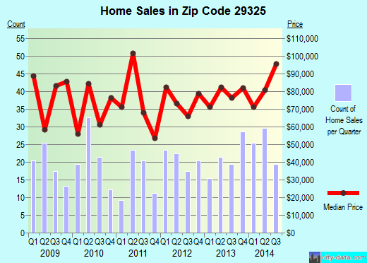 Zip code 29325 (Clinton, South Carolina) real estate house value trends