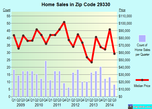 Zip code 29330 (Cowpens, South Carolina) real estate house value trends