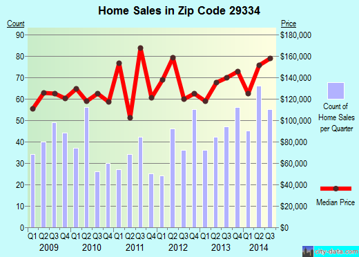 Zip code 29334 (Duncan, South Carolina) real estate house value trends