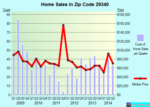 Zip code 29340 (Gaffney, South Carolina) real estate house value trends
