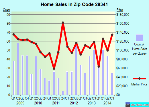 Zip code 29341 (Gaffney, South Carolina) real estate house value trends