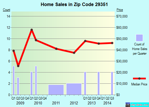 Zip code 29351 (Joanna, South Carolina) real estate house value trends