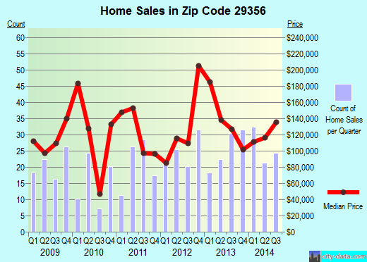 Zip code 29356 (Landrum, South Carolina) real estate house value trends
