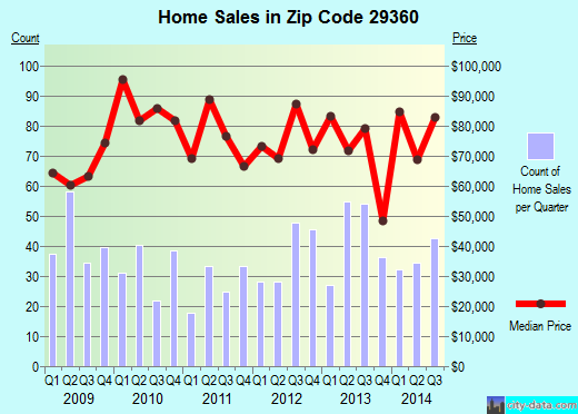 Zip code 29360 (Laurens, South Carolina) real estate house value trends