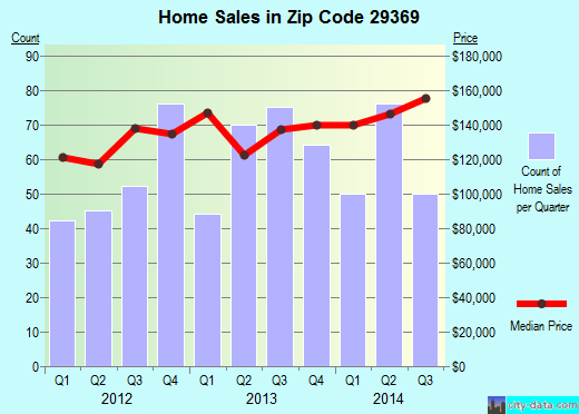 Zip code 29369 (Roebuck, South Carolina) real estate house value trends