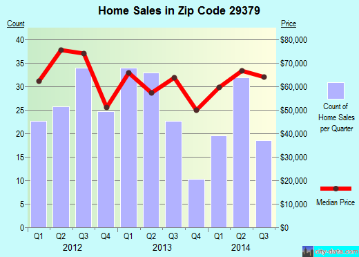 Zip code 29379 (Union, South Carolina) real estate house value trends