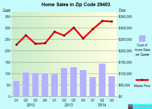 Zip code 29403 (Charleston, South Carolina) real estate house value trends