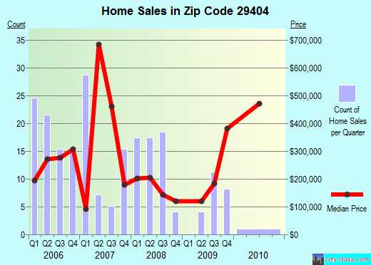 Zip code 29404 (North Charleston, South Carolina) real estate house value trends