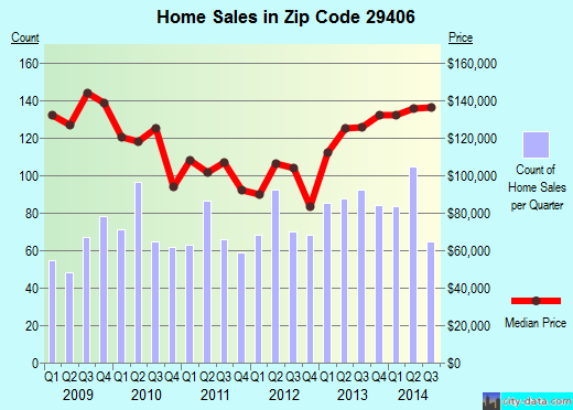 Zip code 29406 (North Charleston, South Carolina) real estate house value trends