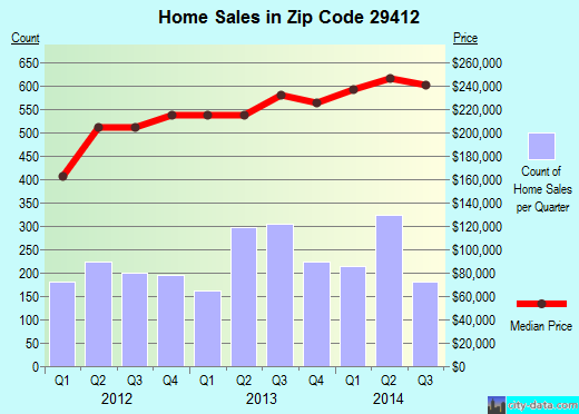 Zip code 29412 (Charleston, South Carolina) real estate house value trends