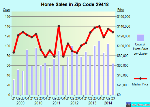 Zip code 29418 (North Charleston, South Carolina) real estate house value trends