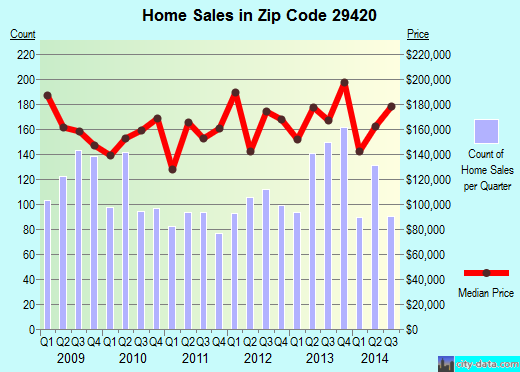 Zip code 29420 (North Charleston, South Carolina) real estate house value trends