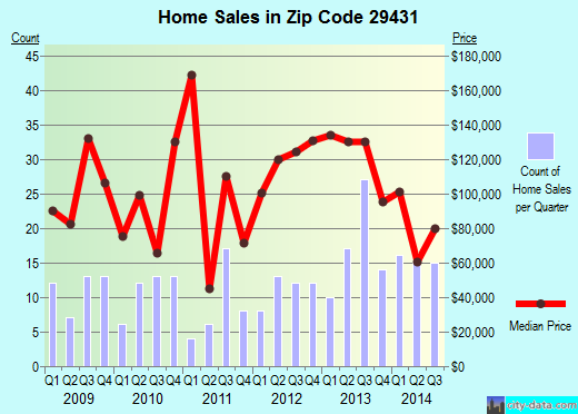 Zip code 29431 (Bonneau, South Carolina) real estate house value trends