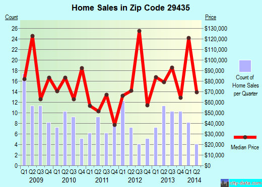 Zip code 29435 (Cottageville, South Carolina) real estate house value trends