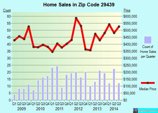 Zip code 29439 (Folly Beach, South Carolina) real estate house value trends