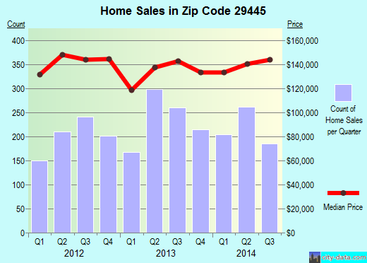 Zip code 29445 (GOOSE CREEK, South Carolina) real estate house value trends