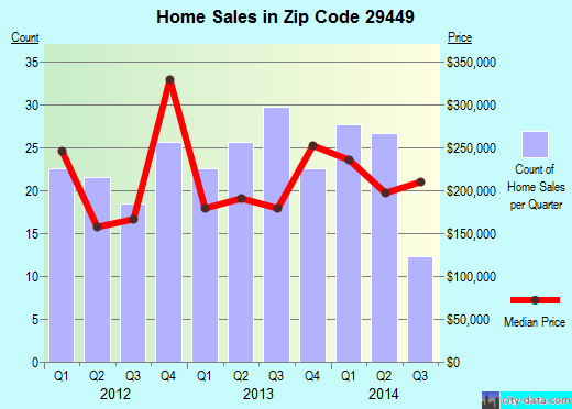 Zip code 29449 (Hollywood, South Carolina) real estate house value trends