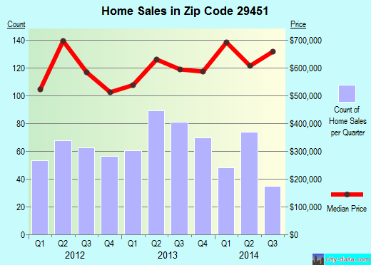 Zip code 29451 (Isle of Palms, South Carolina) real estate house value trends