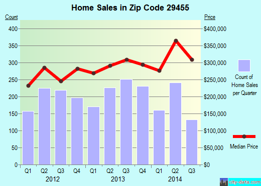 Zip code 29455 (Charleston, South Carolina) real estate house value trends