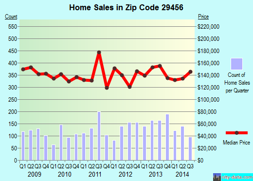 Zip code 29456 (LADSON, South Carolina) real estate house value trends