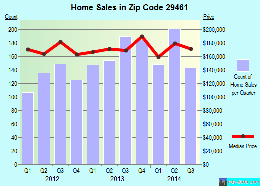 Zip code 29461 (Moncks Corner, South Carolina) real estate house value trends