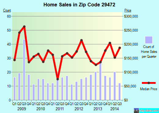 Zip code 29472 (Ridgeville, South Carolina) real estate house value trends