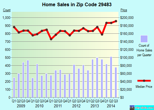 Zip code 29483 (Summerville, South Carolina) real estate house value trends