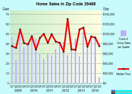 Zip code 29488 (Walterboro, South Carolina) real estate house value trends