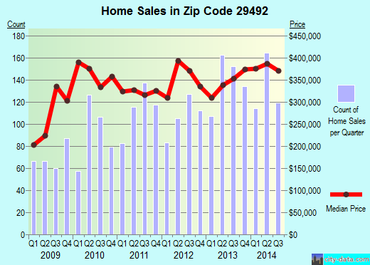 Zip code 29492 (Charleston, South Carolina) real estate house value trends