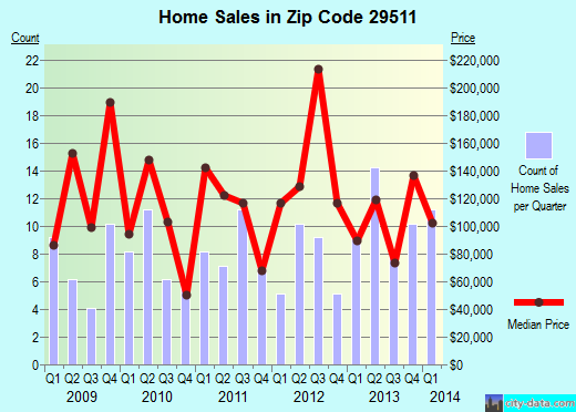 Zip code 29511 (Aynor, South Carolina) real estate house value trends