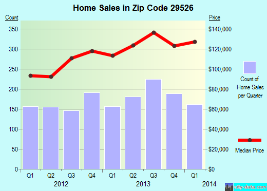 Zip code 29526 (Conway, South Carolina) real estate house value trends