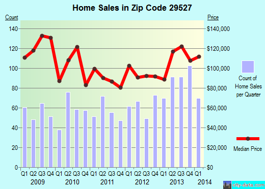 Zip code 29527 (Conway, South Carolina) real estate house value trends