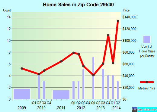 Zip code 29530 (Coward, South Carolina) real estate house value trends