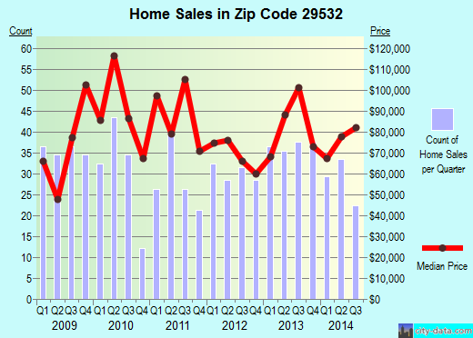 Zip code 29532 (Darlington, South Carolina) real estate house value trends